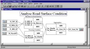 Analysis of Road Surface Condition